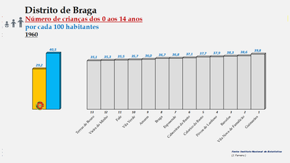 Distrito de Braga – Ordenação dos concelhos em função da percentagem de crianças com idades  entre os 0 e os 14 anos (1960)