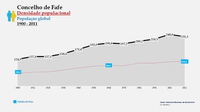 Fafe - Densidade populacional (global) 1900-2011