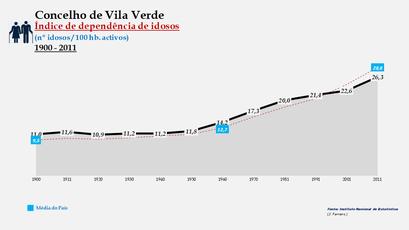 Vila Verde - Índice de dependência de idosos 1900-2011