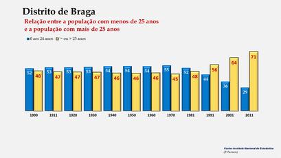 Distrito de Braga – População < e > 25 anos (1900-2011)