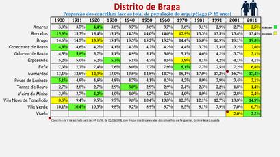 Distrito de Braga - Proporção de cada concelho face ao total da população (65 e + anos) do distrito (1864/2011)