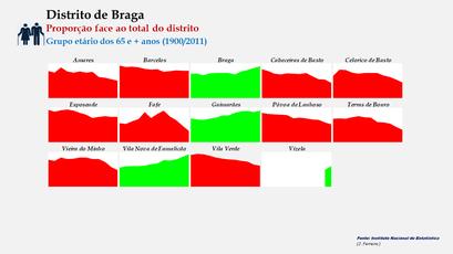Distrito de Braga – Evolução comparada da proporção de cada concelho face ao total da população (65 e + anos) do distrito