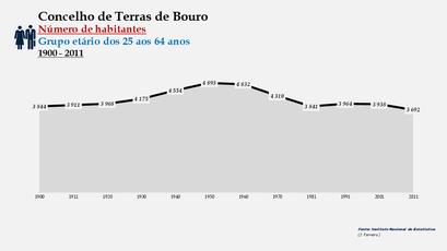 Terras de Bouro - Número de habitantes (25-64 anos) 1900-2011