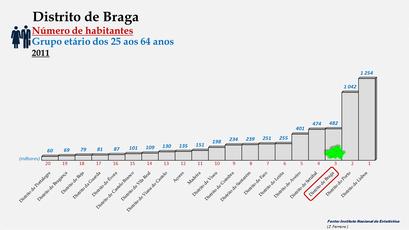 Distrito de Braga - Posição no ranking de 2011 (25-64 anos)