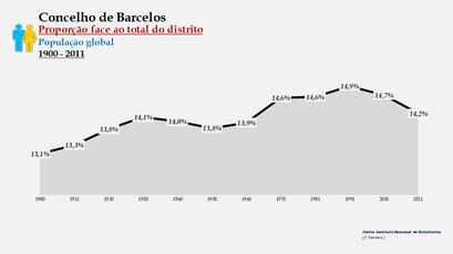 Barcelos - Proporção face ao total da população do distrito (global) 1900/2011