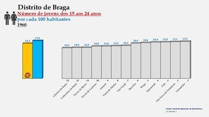 Distrito de Braga – Ordenação dos concelhos em função da percentagem de jovens com idades entre os 15 e os 24 anos (1960)