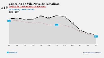 Vila Nova de Famalicão - Índice de dependência de jovens 1900-2011