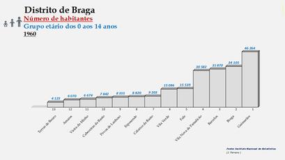 Distrito de Braga – Ordenação dos concelhos em função do número de habitantes dos 0 aos 14 anos (1960)