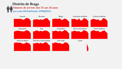Distrito de Braga – Evolução comparada dos concelhos relativa ao grupo etário dos 15 aos 24 anos (1900-2011)