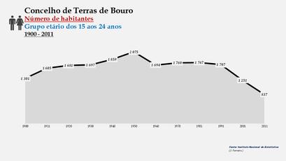 Terras de Bouro - Número de habitantes (15-24 anos) 1900-2011