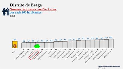 Distrito de Braga - Variação do grupo etário dos 65 e + anos - Posição no ranking nacional (1960)