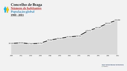 Braga - Número de habitantes (global) 1900-2011