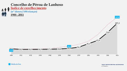 Póvoa de Lanhoso - Índice de envelhecimento 1900-2011