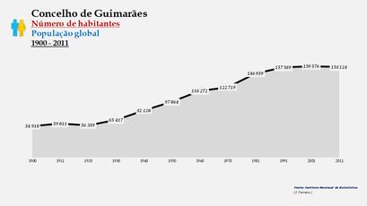 Guimarães - Número de habitantes (global) 1900-2011