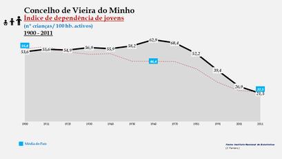 Vieira do Minho - Índice de dependência de jovens 1900-2011