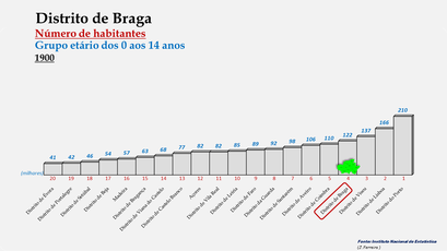 Distrito de Braga - Posição no ranking de 1900 (0-14 anos)