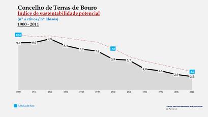 Terras de Bouro - Índice de sustentabilidade potencial 1900-2011