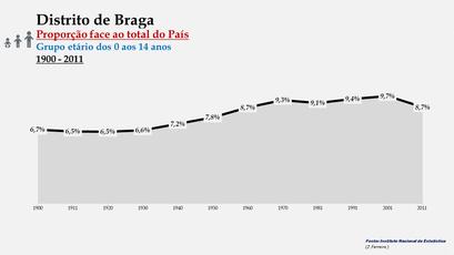 Distrito de Braga – Evolução da percentagem do distrito face ao total da população do País (0-14 anos) - 1900/2011