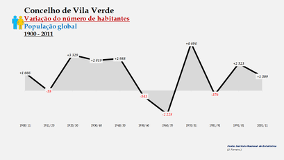 Vila Verde - Variação do número de habitantes (global) 1900-2011