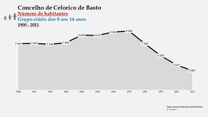 Celorico de Basto - Número de habitantes (0-14 anos) 1900-2011