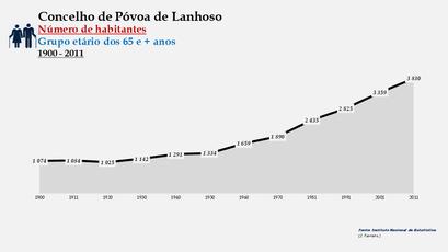 Póvoa de Lanhoso - Número de habitantes (65 e + anos) 1900-2011