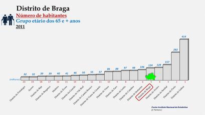 Distrito de Braga - Posição no ranking de 2011 (65 e + anos)