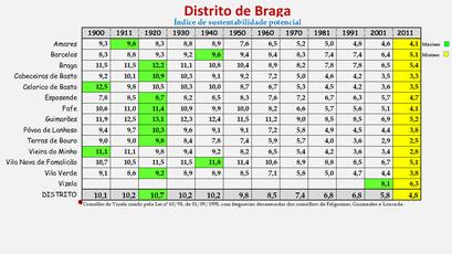 Distrito de Braga - Índice de sustentabilidade potencial (1900/2011)