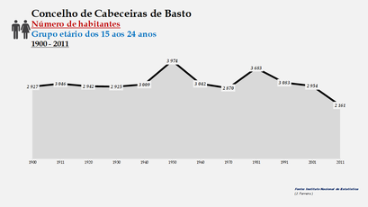 Cabeceiras de Basto - Número de habitantes (15-24 anos) 1900-2011