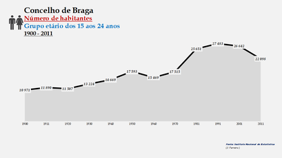 Braga - Número de habitantes (15-24 anos) 1900-2011