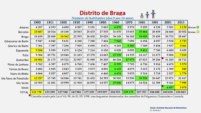 Distrito de Braga - População dos concelhos (0-14 anos) 1864-2011
