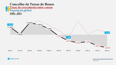 Terras de Bouro – Taxa de crescimento populacional entre censos (global) 1900-2011