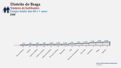 Distrito de Braga – Ordenação dos concelhos em função do número de habitantes dos 65 e + anos (1900)