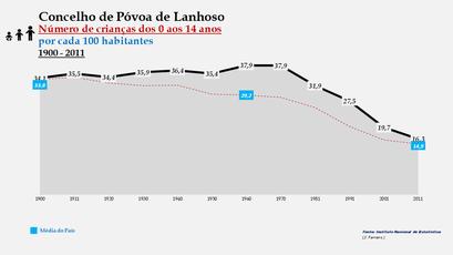 Póvoa de Lanhoso - Evolução da percentagem do grupo etário dos 0 aos 14 anos, entre 1900 e 2011