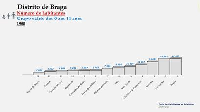 Distrito de Braga – Ordenação dos concelhos em função do número de habitantes dos 0 aos 14 anos (1900)