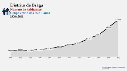 Distrito de Braga - Número de habitantes (65 e + anos)