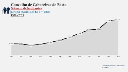 Cabeceiras de Basto - Número de habitantes (65 e + anos) 1900-2011