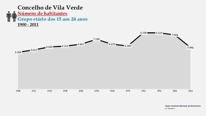Vila Verde - Número de habitantes (15-24 anos) 1900-2011