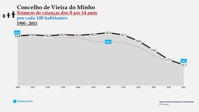 Vieira do Minho - Evolução da percentagem do grupo etário dos 0 aos 14 anos, entre 1900 e 2011