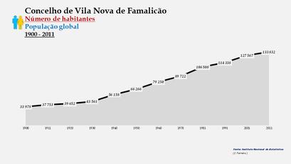 Vila Nova de Famalicão - Número de habitantes (global) 1900-2011