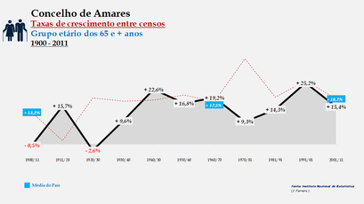 Amares – Taxa de crescimento populacional entre censos (65 e + anos) 1900-2011