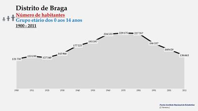 Distrito de Braga - Número de habitantes (0-14 anos)