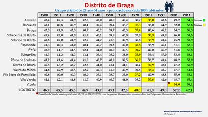 Distrito de Braga – Proporção da população com idade entre os 25 e os 64 anos em cada concelho (1900-2011)