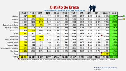 Distrito de Braga - População dos concelhos (65 e + anos) 1900-2011