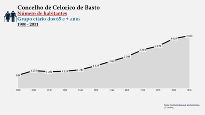 Celorico de Basto - Número de habitantes (65 e + anos) 1900-2011