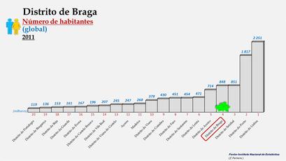 Distrito de Braga - Posição do distrito em 2011 (global)