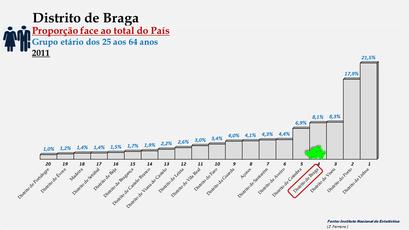 Distrito de Braga – Proporção face ao total da população do País com idades entre os 25 e os 64 anos – Ordenação entre os distritos portugueses em 2011