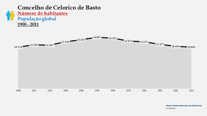 Celorico de Basto - Número de habitantes (global) 1900-2011