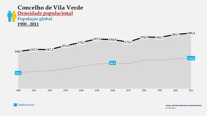 Vila Verde - Densidade populacional (global) 1900-2011