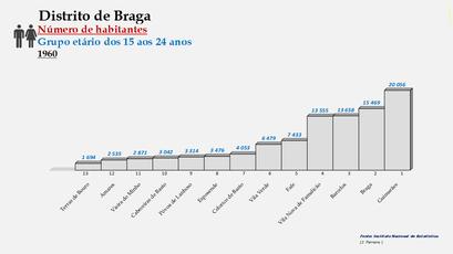 Distrito de Braga – Ordenação dos concelhos em função do número de habitantes dos 15  aos 24 anos (1960)