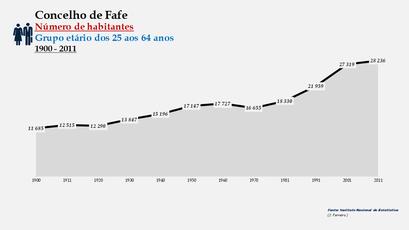 Fafe - Número de habitantes (25-64 anos) 1900-2011